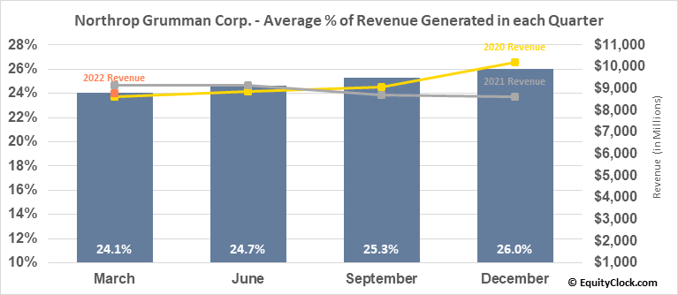 Northrop Grumman Corp. (NYSE:NOC) Revenue Seasonality