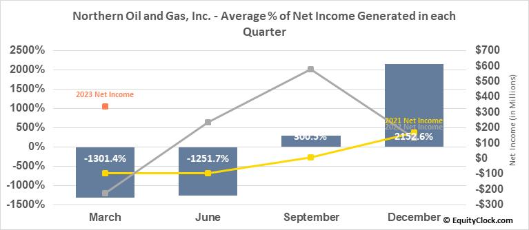Northern Oil and Gas, Inc. (AMEX:NOG) Net Income Seasonality