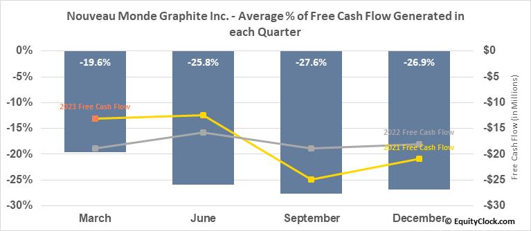 Nouveau Monde Mining Enterprises Inc. (TSXV:NOU.V) Free Cash Flow Seasonality