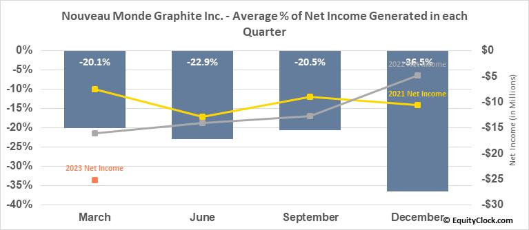 Nouveau Monde Mining Enterprises Inc. (TSXV:NOU.V) Net Income Seasonality