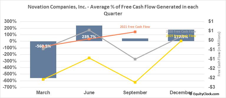 Novation Companies, Inc. (OTCMKT:NOVC) Free Cash Flow Seasonality