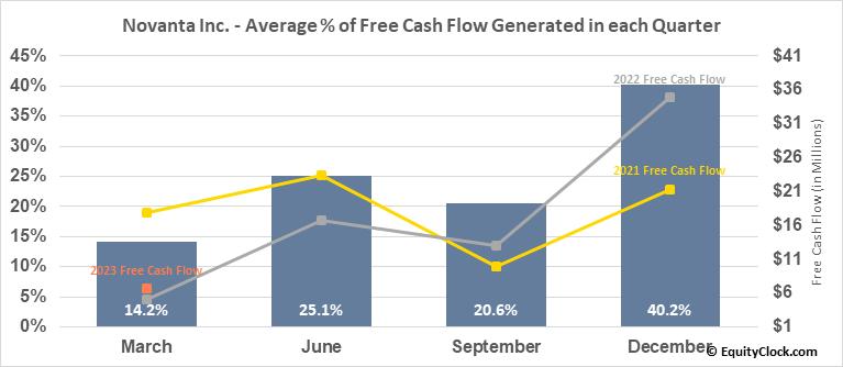 Novanta Inc. (NASD:NOVT) Free Cash Flow Seasonality