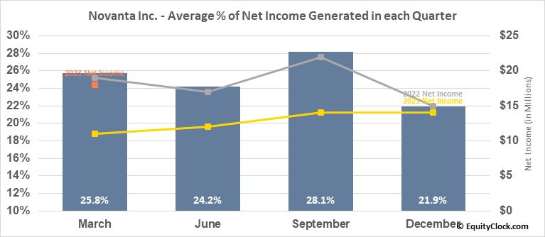 Novanta Inc. (NASD:NOVT) Net Income Seasonality