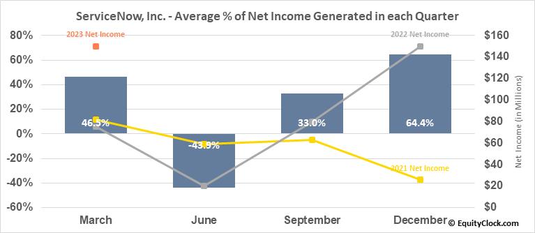 ServiceNow, Inc. (NYSE:NOW) Net Income Seasonality