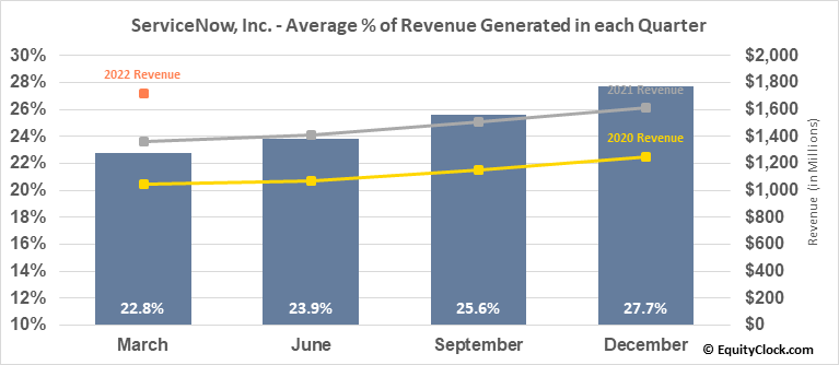 ServiceNow, Inc. (NYSE:NOW) Revenue Seasonality