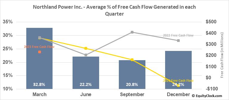 Northland Power Inc. (TSE:NPI.TO) Free Cash Flow Seasonality