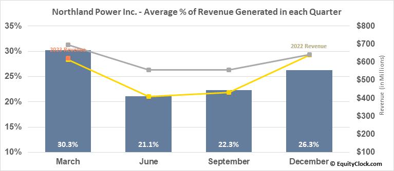 Northland Power Inc. (TSE:NPI.TO) Revenue Seasonality