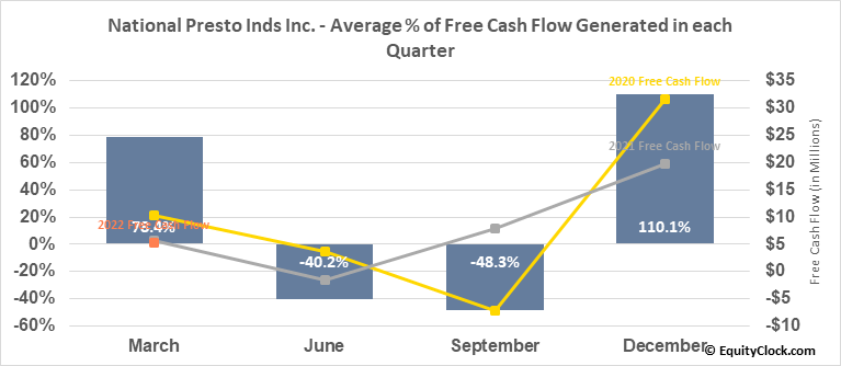 National Presto Inds Inc. (NYSE:NPK) Free Cash Flow Seasonality