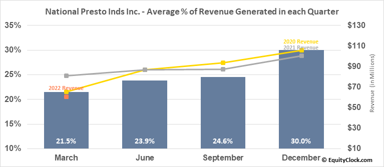 National Presto Inds Inc. (NYSE:NPK) Revenue Seasonality