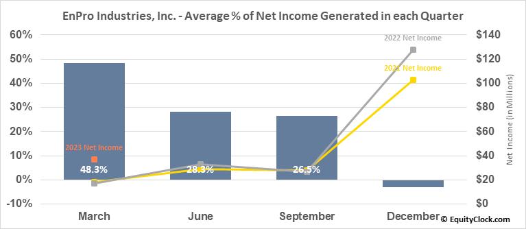 EnPro Industries, Inc. (NYSE:NPO) Net Income Seasonality