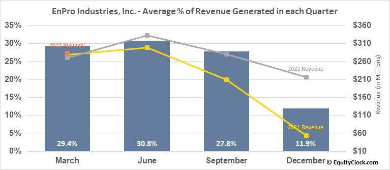 EnPro Industries, Inc. (NYSE:NPO) Revenue Seasonality