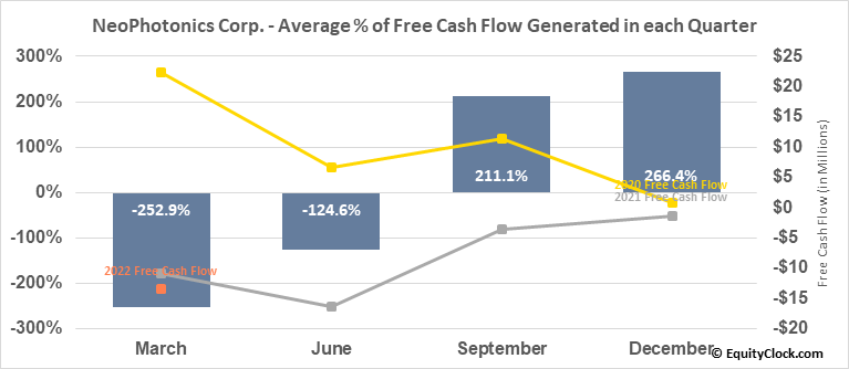 NeoPhotonics Corp. (NYSE:NPTN) Free Cash Flow Seasonality
