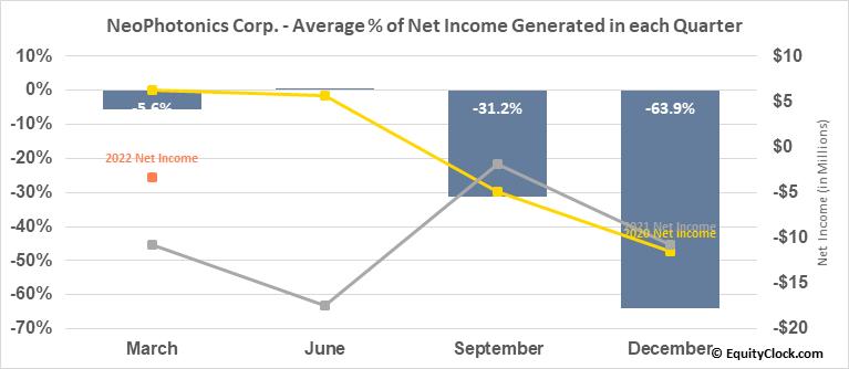 NeoPhotonics Corp. (NYSE:NPTN) Net Income Seasonality