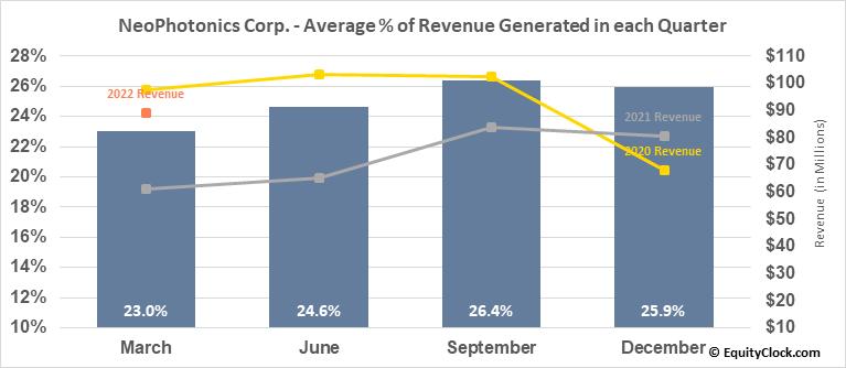 NeoPhotonics Corp. (NYSE:NPTN) Revenue Seasonality
