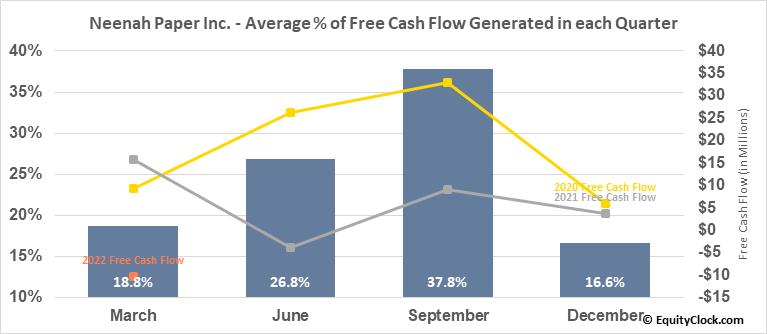 Neenah Paper Inc. (NYSE:NP) Free Cash Flow Seasonality