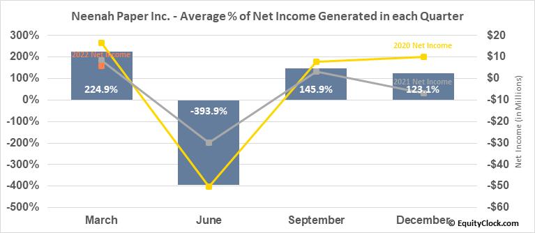 Neenah Paper Inc. (NYSE:NP) Net Income Seasonality