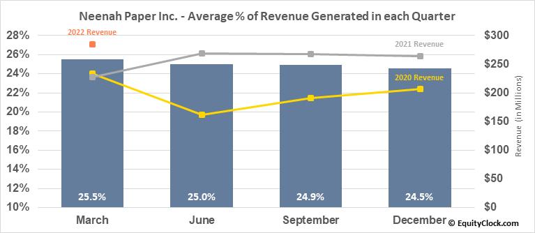 Neenah Paper Inc. (NYSE:NP) Revenue Seasonality