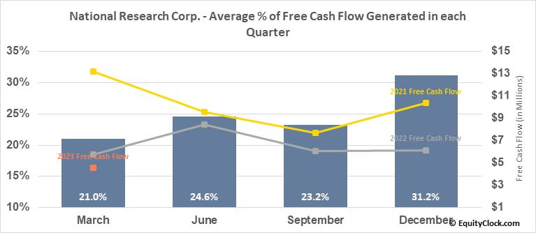 National Research Corp. (NASD:NRC) Free Cash Flow Seasonality