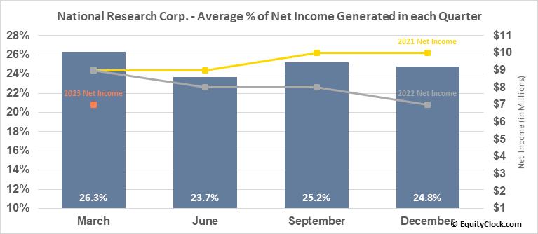 National Research Corp. (NASD:NRC) Net Income Seasonality