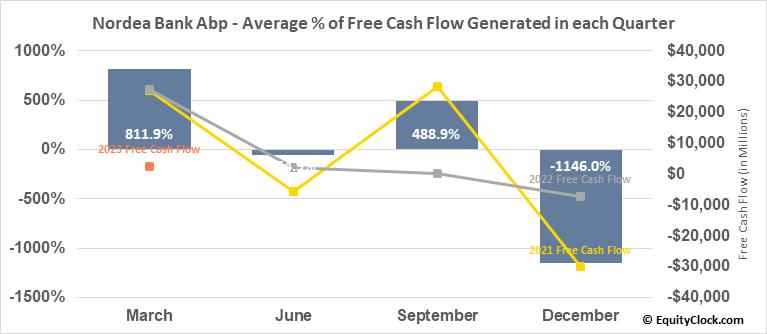 Nordea Bank Abp (OTCMKT:NRDBY) Free Cash Flow Seasonality