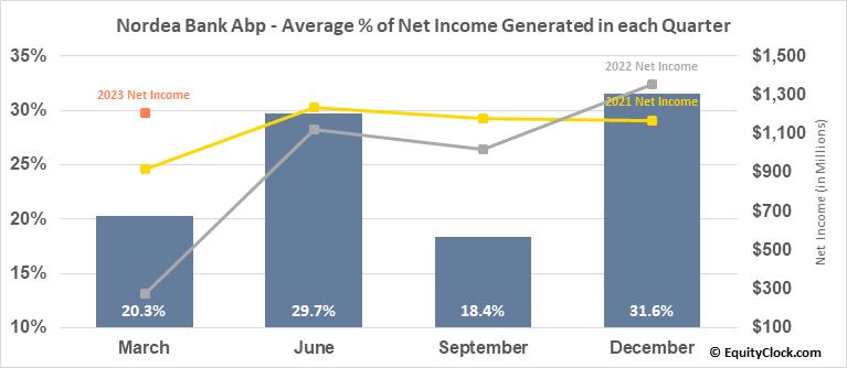Nordea Bank Abp (OTCMKT:NRDBY) Net Income Seasonality
