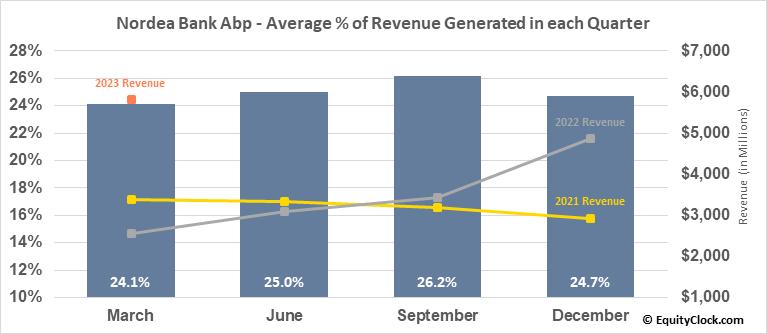 Nordea Bank Abp (OTCMKT:NRDBY) Revenue Seasonality