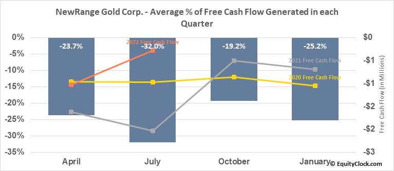 NewRange Gold Corp. (TSXV:NRG.V) Free Cash Flow Seasonality