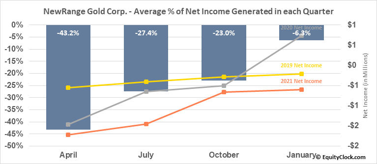 NewRange Gold Corp. (TSXV:NRG.V) Net Income Seasonality