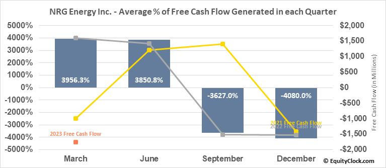 NRG Energy Inc. (NYSE:NRG) Free Cash Flow Seasonality