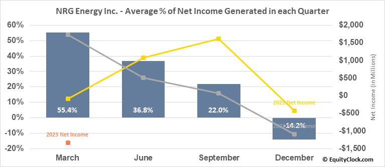 NRG Energy Inc. (NYSE:NRG) Net Income Seasonality