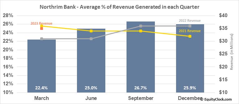 Northrim Bank (NASD:NRIM) Revenue Seasonality