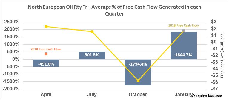 North European Oil Rty Tr (NYSE:NRT) Free Cash Flow Seasonality