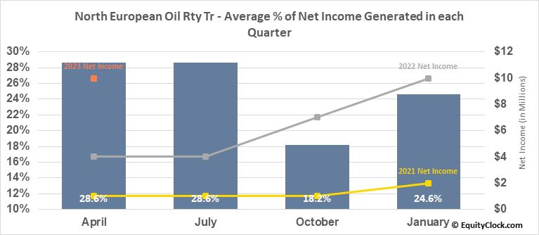 North European Oil Rty Tr (NYSE:NRT) Net Income Seasonality
