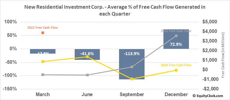 New Residential Investment Corp. (NYSE:NRZ) Free Cash Flow Seasonality