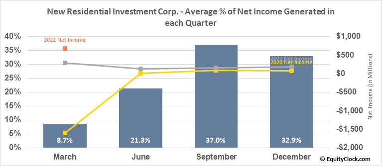 New Residential Investment Corp. (NYSE:NRZ) Net Income Seasonality