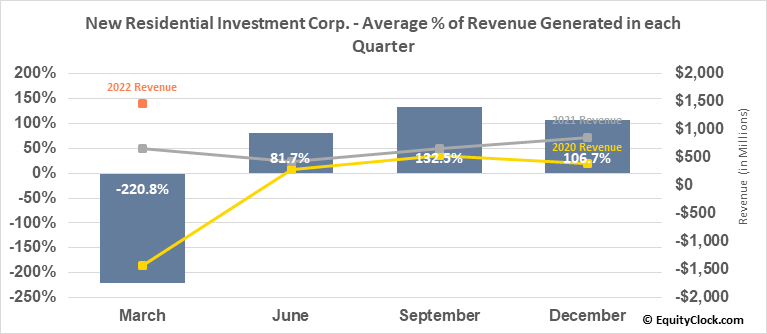 New Residential Investment Corp. (NYSE:NRZ) Revenue Seasonality