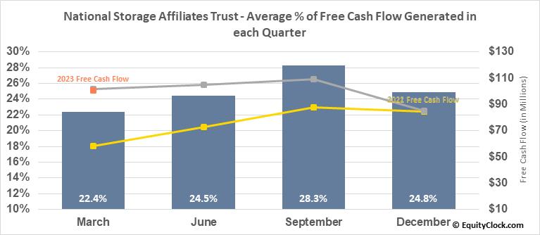 National Storage Affiliates Trust (NYSE:NSA) Free Cash Flow Seasonality