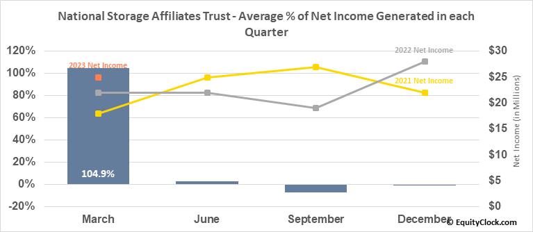 National Storage Affiliates Trust (NYSE:NSA) Net Income Seasonality