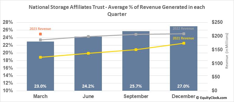 National Storage Affiliates Trust (NYSE:NSA) Revenue Seasonality