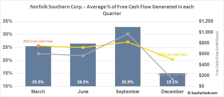 Norfolk Southern Corp. (NYSE:NSC) Free Cash Flow Seasonality