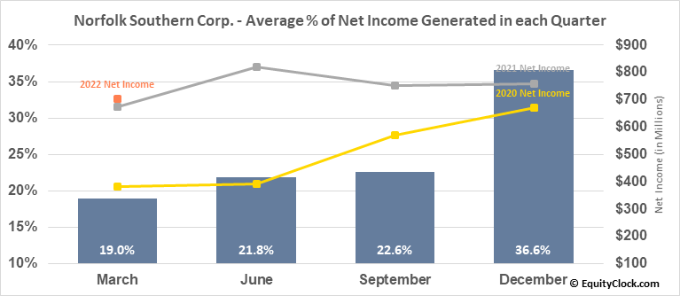 Norfolk Southern Corp. (NYSE:NSC) Net Income Seasonality