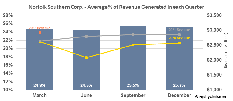 Norfolk Southern Corp. (NYSE:NSC) Revenue Seasonality