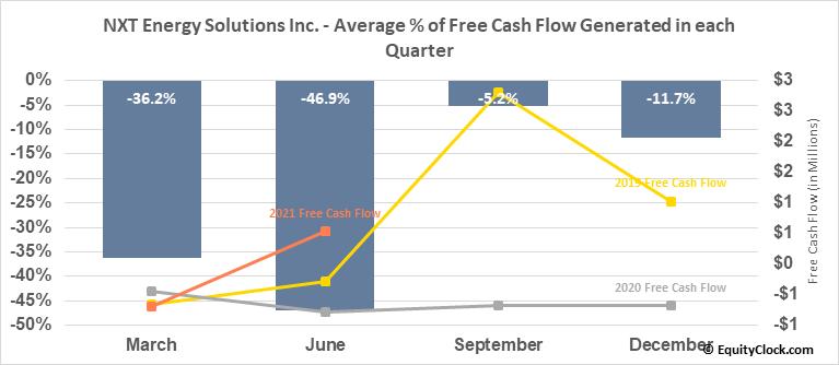 NXT Energy Solutions Inc. (OTCMKT:NSFDF) Free Cash Flow Seasonality