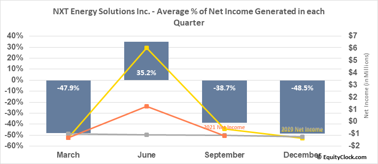 NXT Energy Solutions Inc. (OTCMKT:NSFDF) Net Income Seasonality