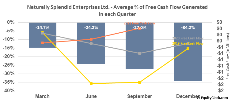 Naturally Splendid Enterprises Ltd. (TSXV:NSP.V) Free Cash Flow Seasonality