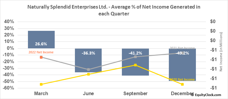 Naturally Splendid Enterprises Ltd. (TSXV:NSP.V) Net Income Seasonality