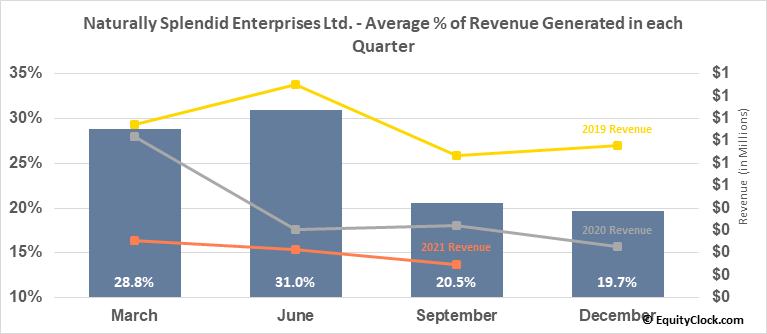 Naturally Splendid Enterprises Ltd. (TSXV:NSP.V) Revenue Seasonality