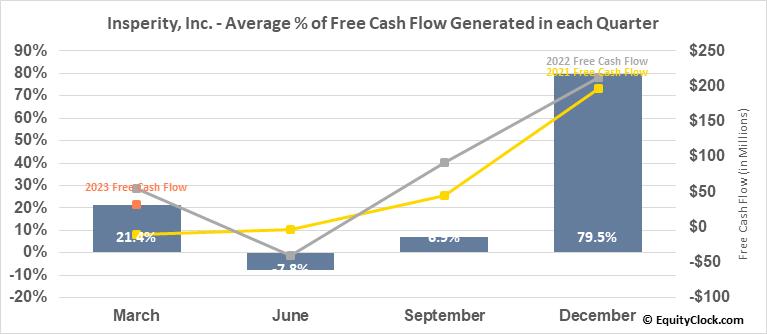 Insperity, Inc. (NYSE:NSP) Free Cash Flow Seasonality