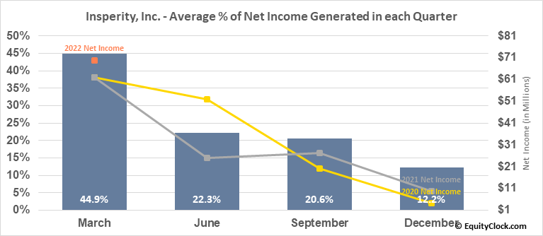 Insperity, Inc. (NYSE:NSP) Net Income Seasonality