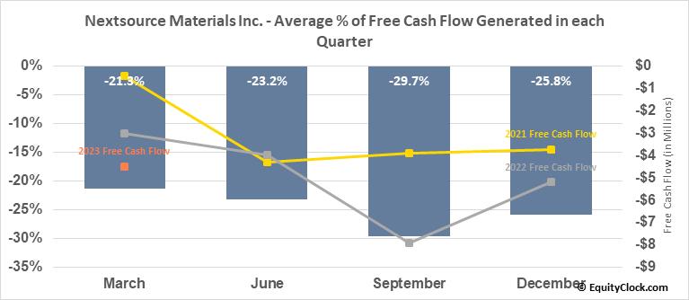 Nextsource Materials Inc. (OTCMKT:NSRCF) Free Cash Flow Seasonality